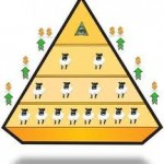 Hierakiret i pyramidespil