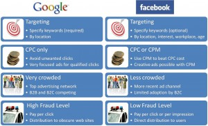 Facebook ads and Google Adwords compare