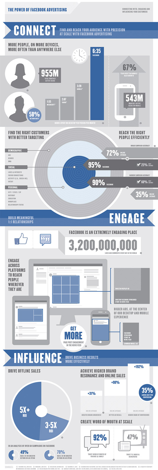 Facebook-Power-Of-Advertising-Small